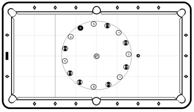 Billiards circle drill