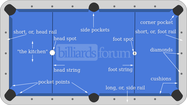 Pool Table Glossary Of Terms - How long is a pool table