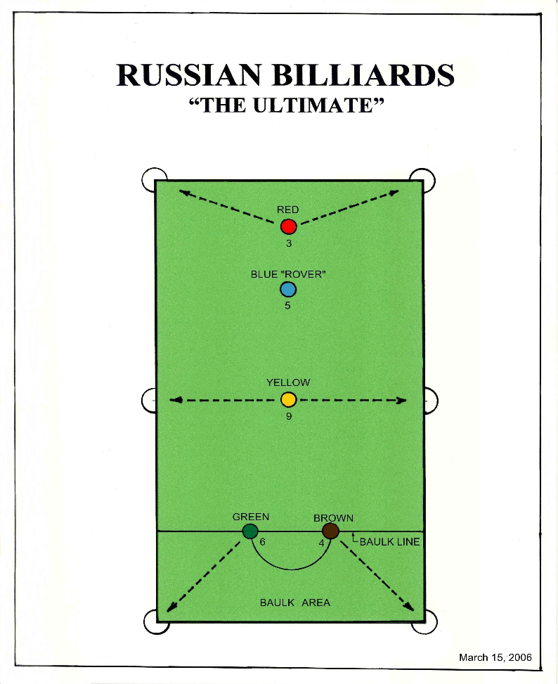 Canadian Russian Billiards Rules racking diagram showing how to rack the balls in Canadian Russian Billiards Rules #1